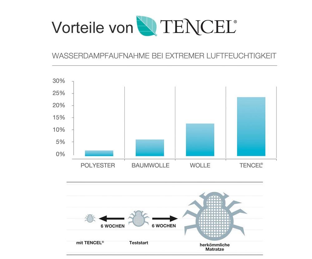 allsana TENCEL® Lyocell Klimafaser Kinder Bettdecke 100x135 cm 60° waschbar